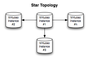 Star Replication Topology