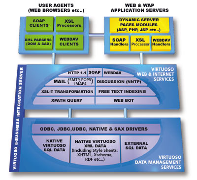 OpenLink Virtuoso Product Architecture