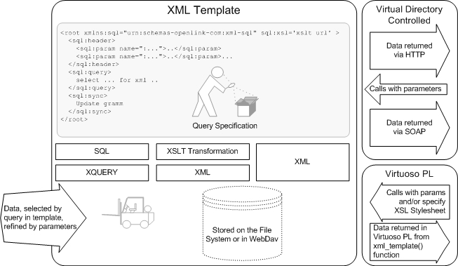 Conceptual View of XML Templates